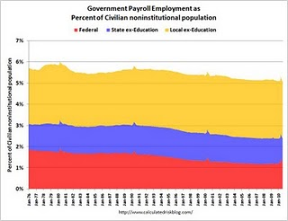 GovernmentEmoloyment